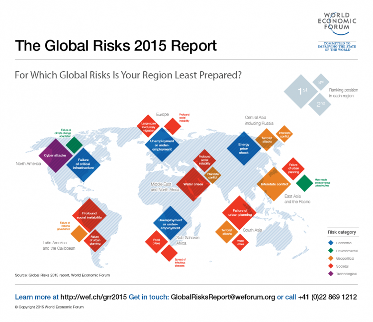 WEF Global Risk Map